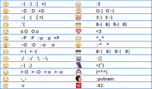 How to create Facebook Smileys
